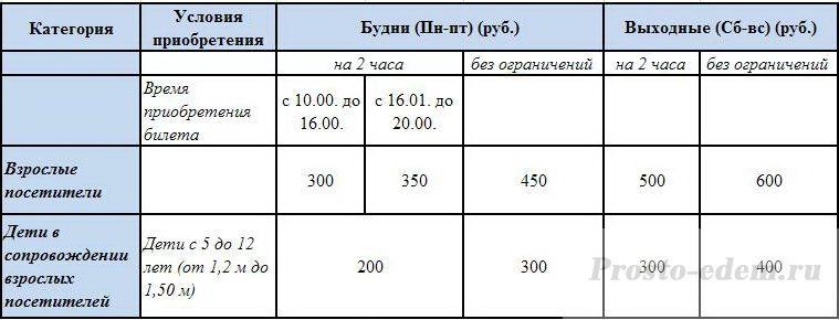 Цены в аквапарке Абзаково